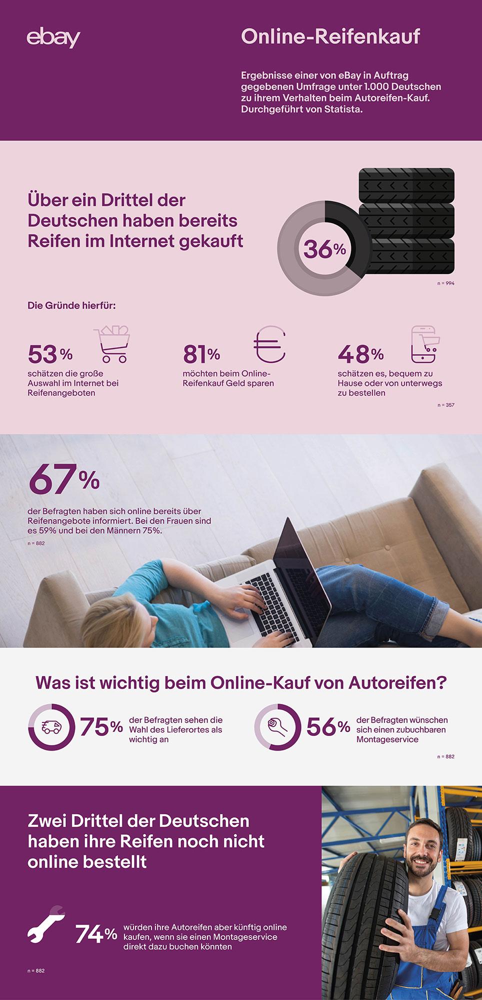 eBay Online Reifenkauf-Infografik