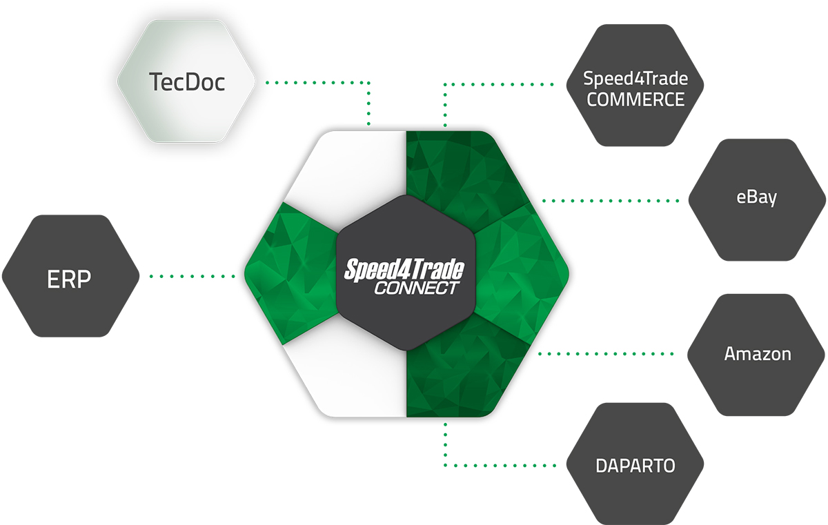 TecDoc-Integration in Speed4Trade CONNECT